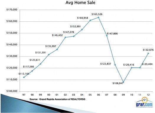 2012 MLS stats avg home sale price525px