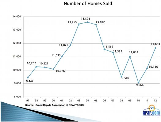 2012 MLS stats number of homes sold 525px
