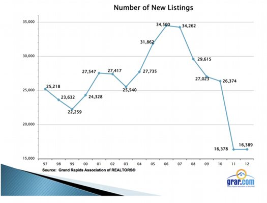 2012 MLS stats # of new listings 525px wide