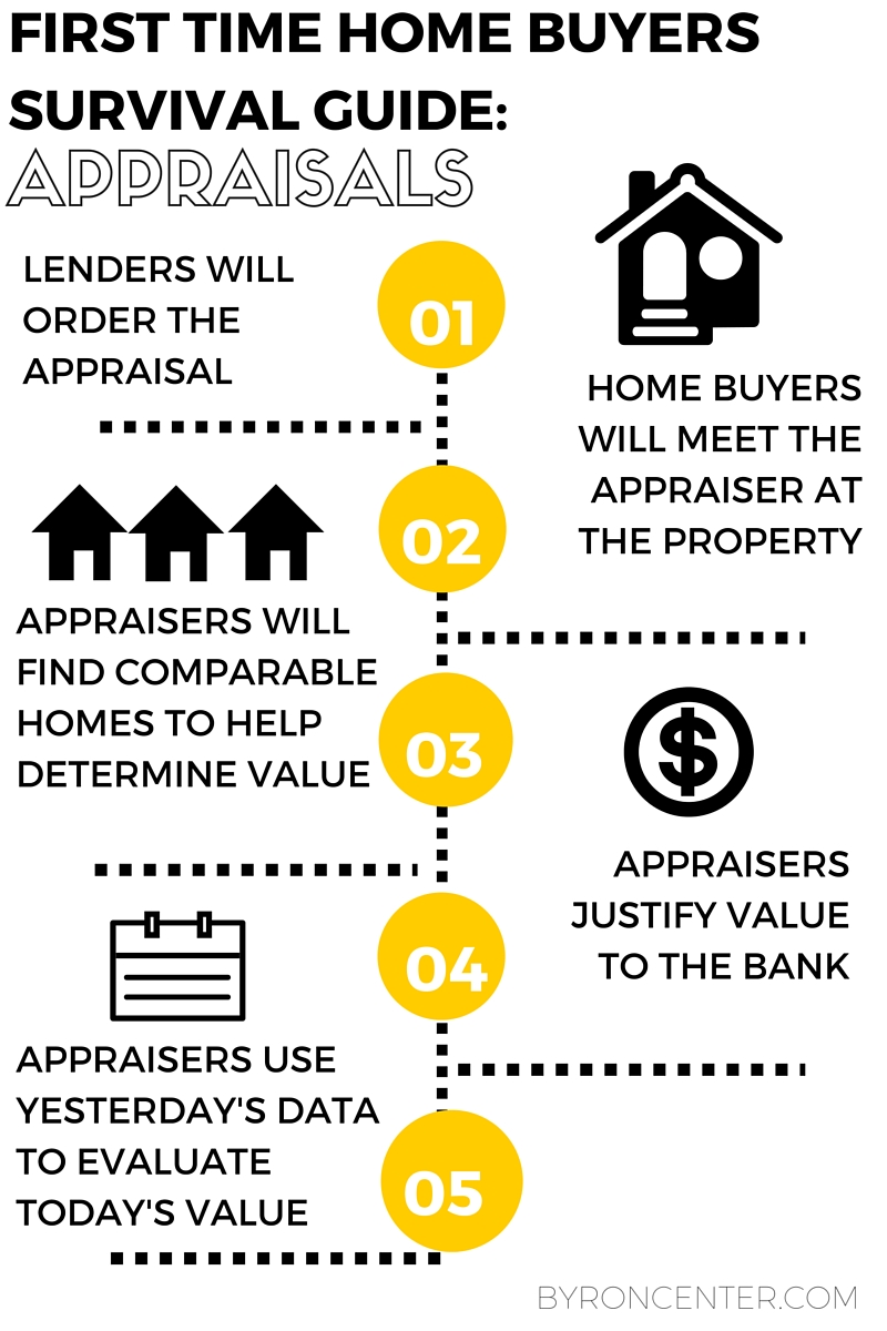 first time home buyers survival guide
